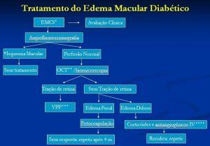 Fig. 4. Organograma para tratamento do edema macular diabético
